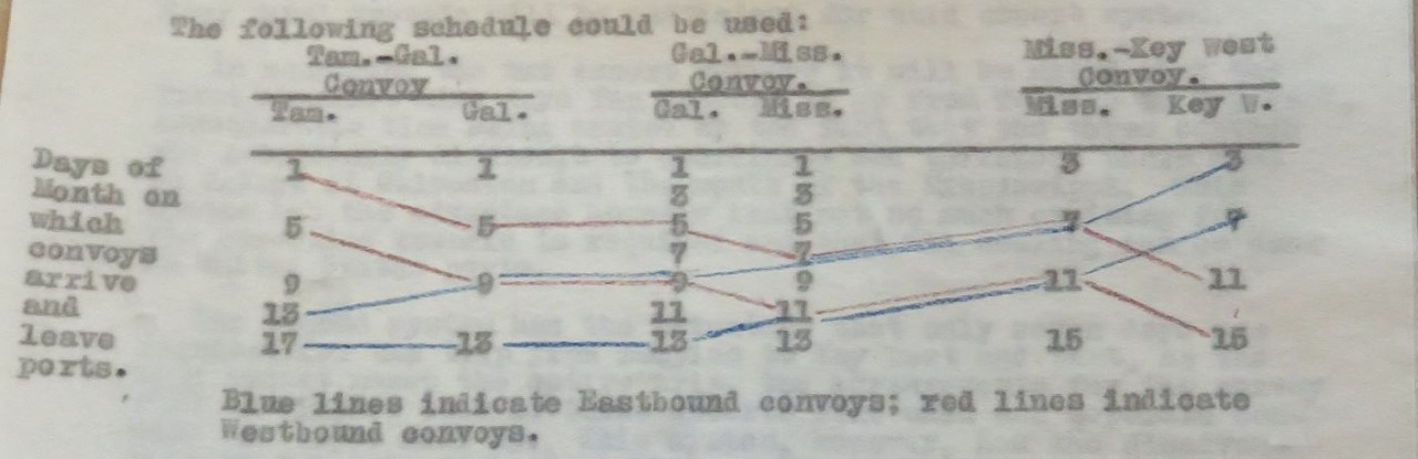Excerpted table showing convoys
