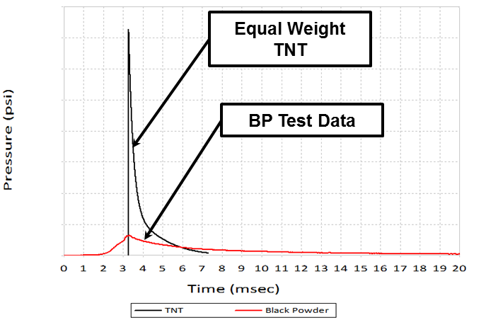 Graph of pressure traces for TNT and black powder